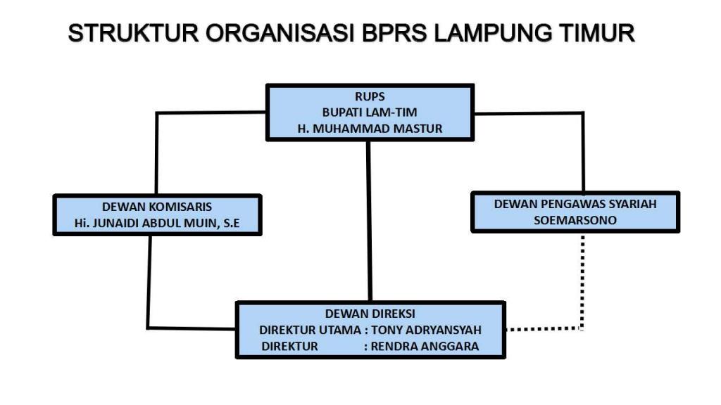 Struktur Organisasi Bank Pembiayaan Rakyat Syariah Lampung Timur